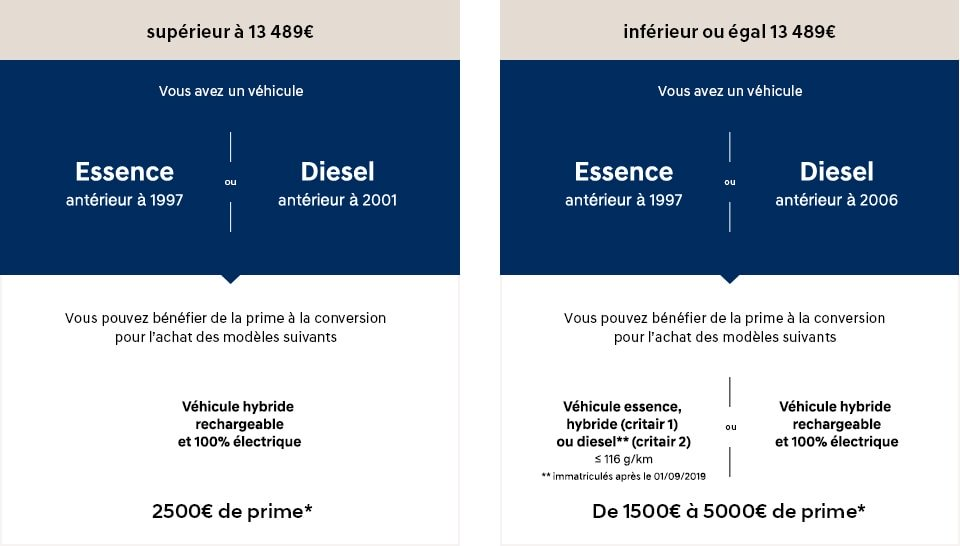 Tableau prime à la conversion Hyundai